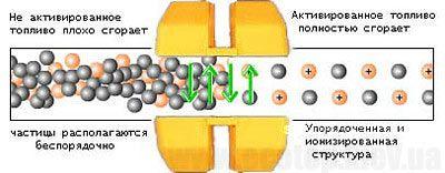 Схема действия магнитных активаторов топлива