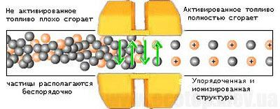 Схема действия магнитного активатора на постоянных магнитах NdFeB