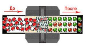 Принцип действия магнитного активатора топлива на постоянных магнитах