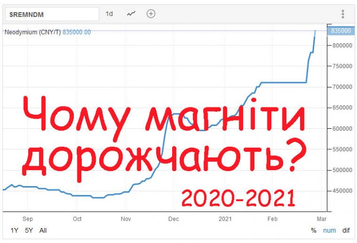 чому дорожчають магніти 2020-2021
